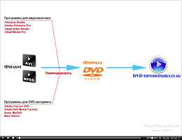 ��������� - ��� ������� ���� DVD-Video ��� ��������� �� DVD-������